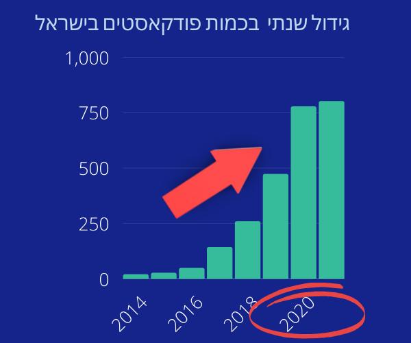 גידול שנתי בכמות פודקאסטים בישראל